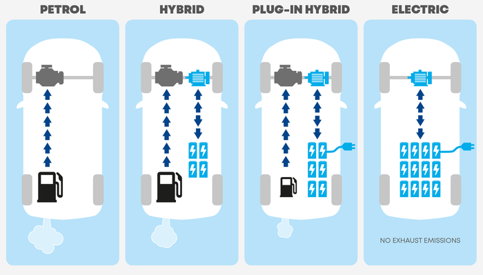Petrol-Hybrid-Electric-comparison.jpg